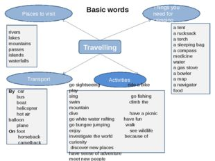Basic words Travelling Things you need for camping Places to visit Activities