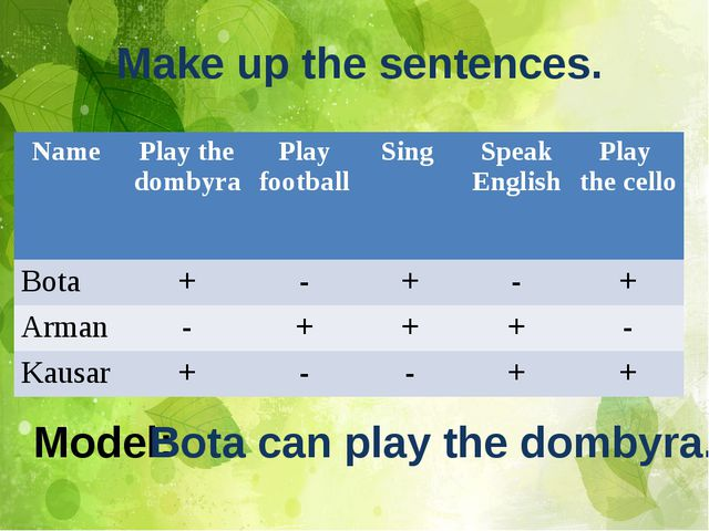 Model: Bota can play the dombyra. Make up the sentences. Name Play thedombyra...