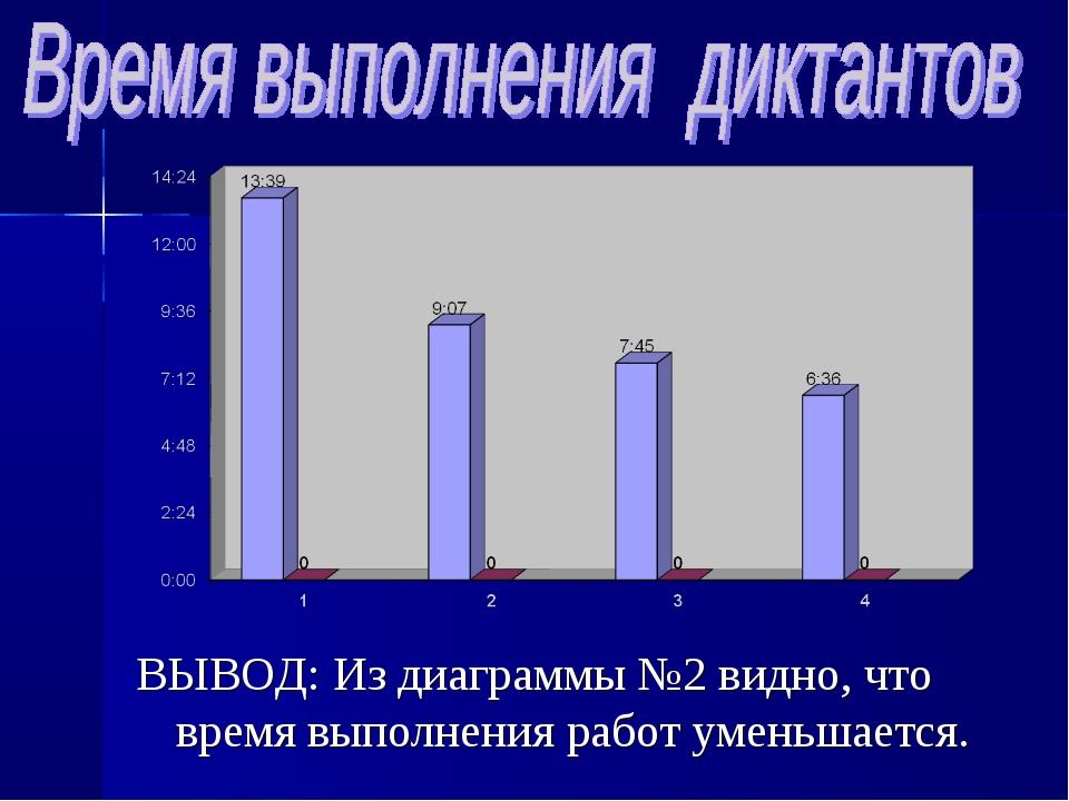 ВЫВОД: Из диаграммы №2 видно, что время выполнения работ уменьшается.