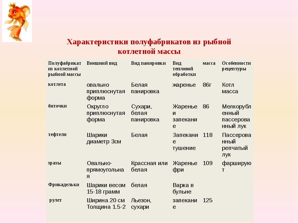 Характеристики полуфабрикатов из рыбной котлетной массы Полуфабрикат из котле...