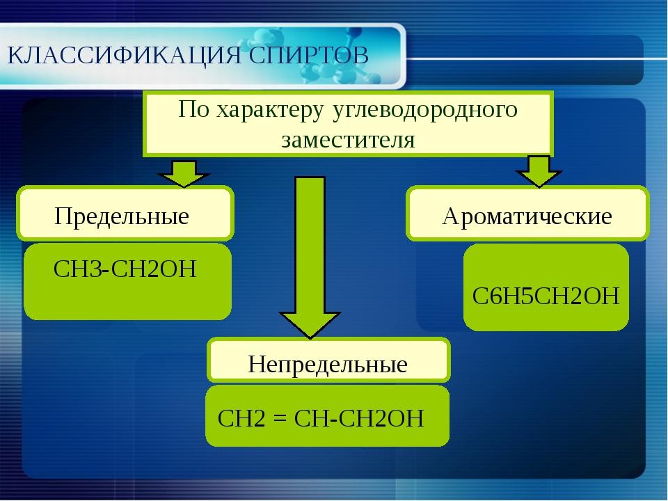 КЛАССИФИКАЦИЯ СПИРТОВ По характеру углеводородного заместителя Предельные Неп...