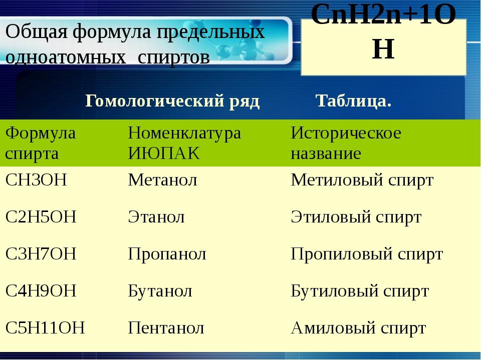 Общая формула предельных одноатомных спиртов Гомологический ряд Таблица. СnН2...