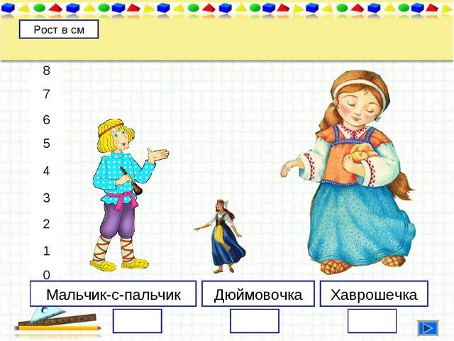 Мальчик-с-пальчик Дюймовочка Хаврошечка 8 7 6 5 4 3 2 1 0 Рост в см