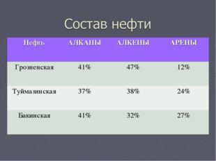 НефтьАЛКАНЫАЛКЕНЫАРЕНЫ Грозненская41%47%12% Туймазинская37%38%24% Ба
