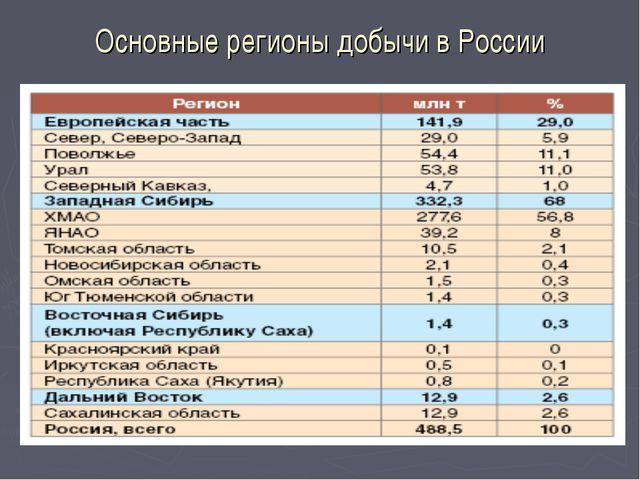 Основные регионы добычи в России