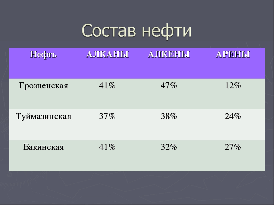 НефтьАЛКАНЫАЛКЕНЫАРЕНЫ Грозненская41%47%12% Туймазинская37%38%24% Ба...
