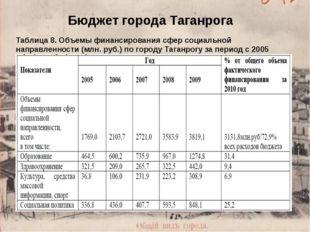 Бюджет города Таганрога Таблица 8. Объемы финансирования сфер социальной напр