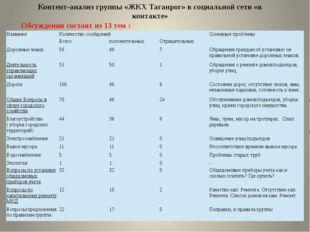 Контент-анализ группы «ЖКХ Таганрог» в социальной сети «в контакте» Обсуждени