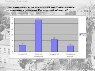 Как изменилось за последний год Ваше личное отношение к властям Ростовской об