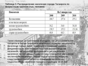Таблица 3. Распределение населения города Таганрога по возрастным группам (ты