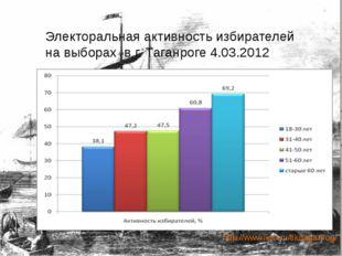 Электоральная активность избирателей на выборах в г. Таганроге 4.03.2012 http