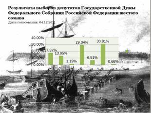 Результаты выборов депутатов Государственной Думы Федерального Собрания Росси