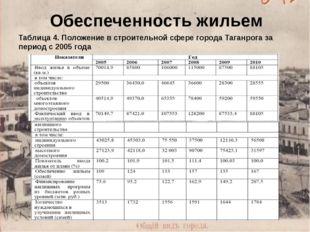 Обеспеченность жильем Таблица 4. Положение в строительной сфере города Таганр