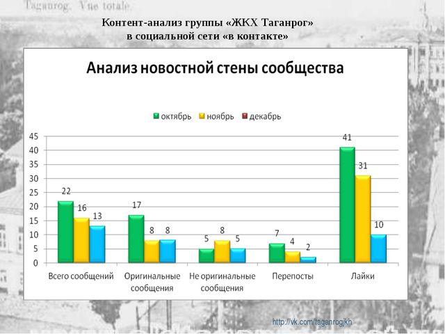 Контент-анализ группы «ЖКХ Таганрог» в социальной сети «в контакте» http://v...