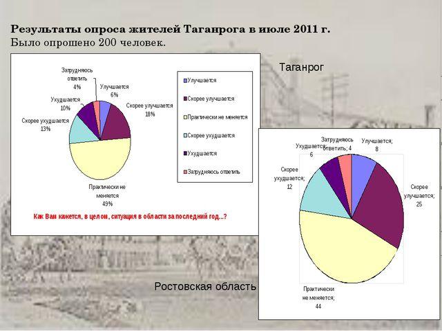 Результаты опроса жителей Таганрога в июле 2011 г. Было опрошено 200 человек....