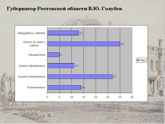 Губернатор Ростовской области В.Ю. Голубев