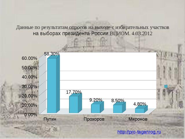 Данные по результатам опросов на выходе с избирательных участков навыборахп...