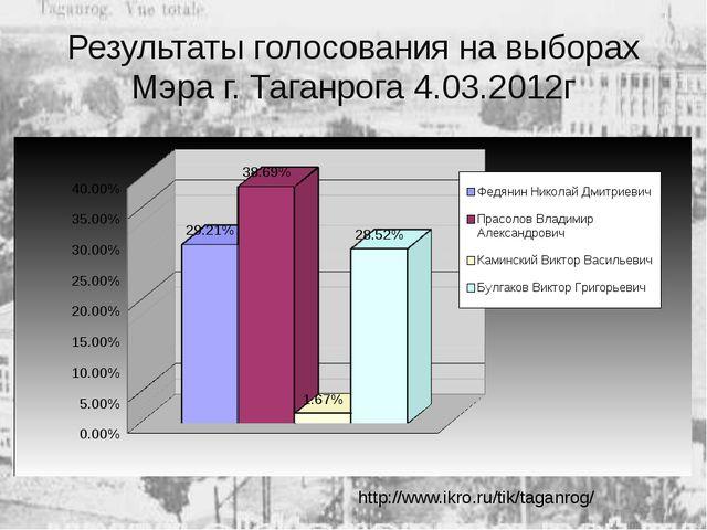 Результаты голосования на выборах Мэра г. Таганрога 4.03.2012г http://www.ikr...
