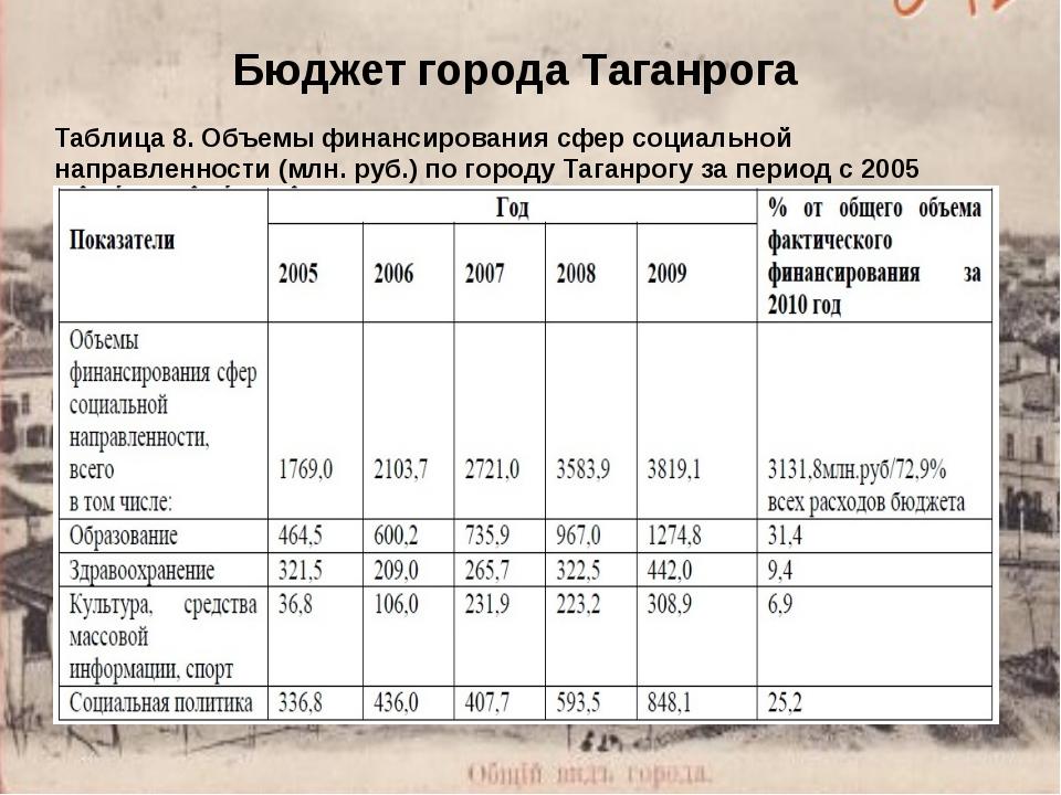 Бюджет города Таганрога Таблица 8. Объемы финансирования сфер социальной напр...