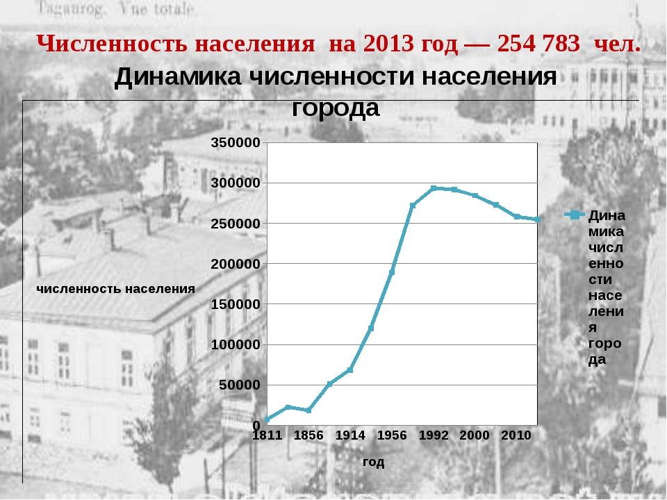 Динамика численности населения города Численность населения на 2013 год — 254...