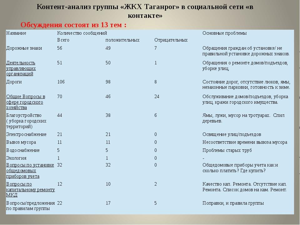 Контент-анализ группы «ЖКХ Таганрог» в социальной сети «в контакте» Обсуждени...