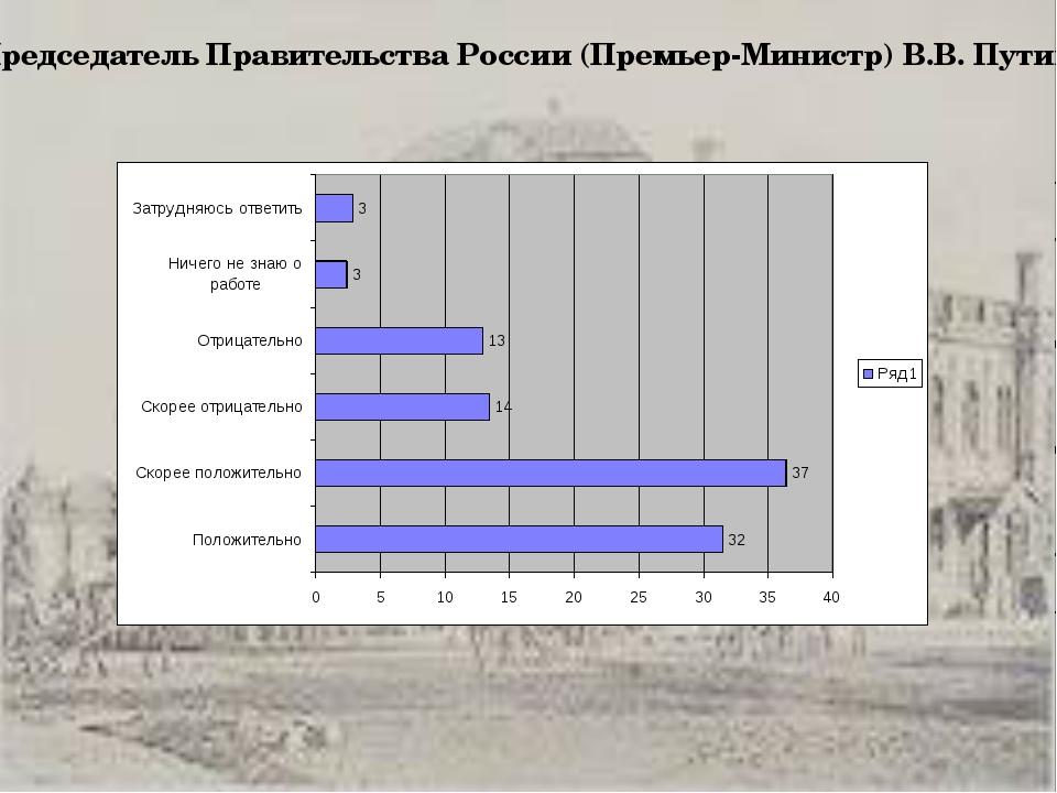 Председатель Правительства России (Премьер-Министр) В.В.Путин