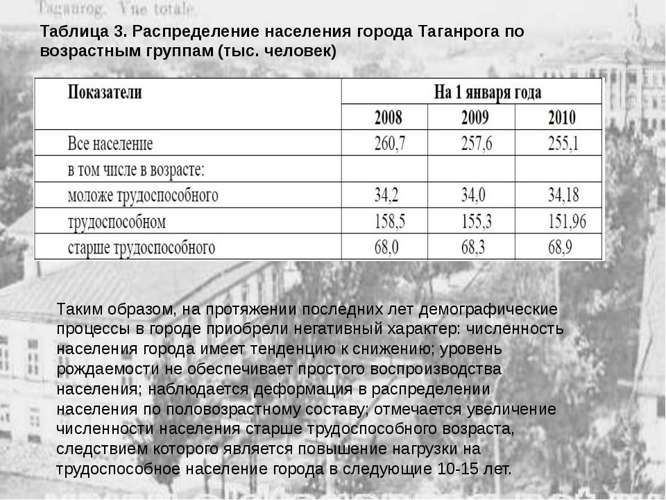 Таблица 3. Распределение населения города Таганрога по возрастным группам (ты...