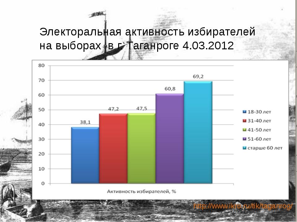 Электоральная активность избирателей на выборах в г. Таганроге 4.03.2012 http...