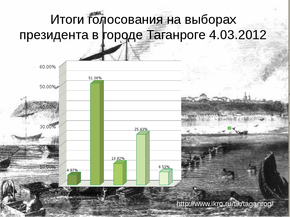 Итоги голосования на выборах президента в городе Таганроге 4.03.2012 http://w...