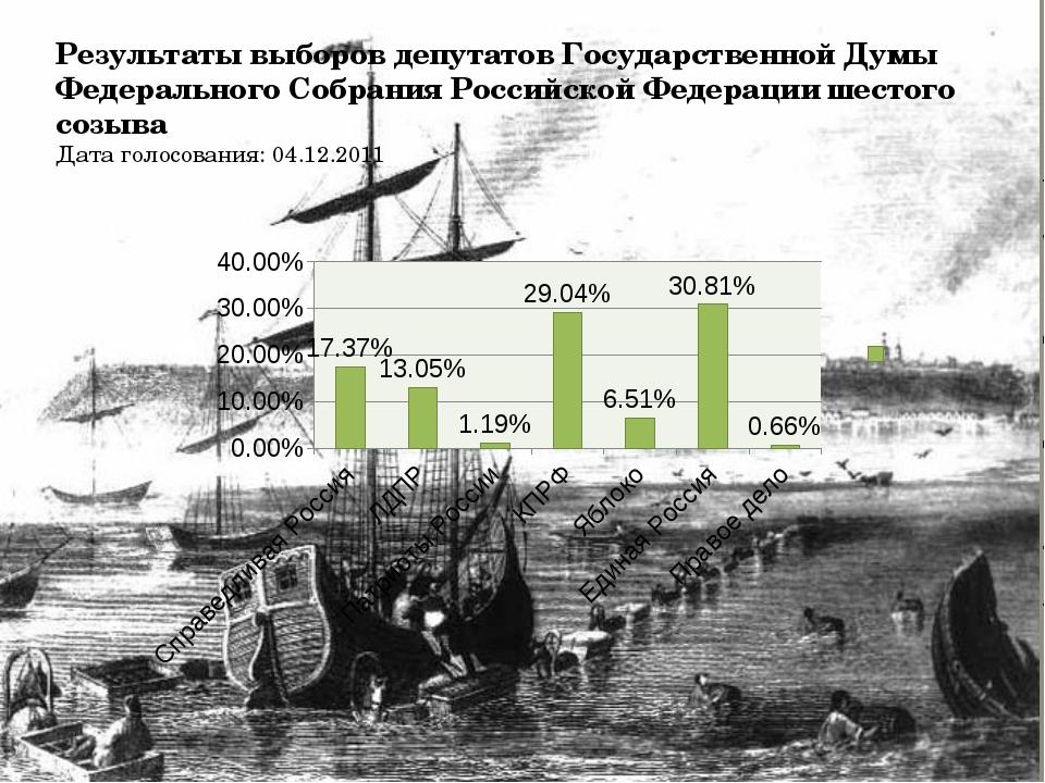 Результаты выборов депутатов Государственной Думы Федерального Собрания Росси...