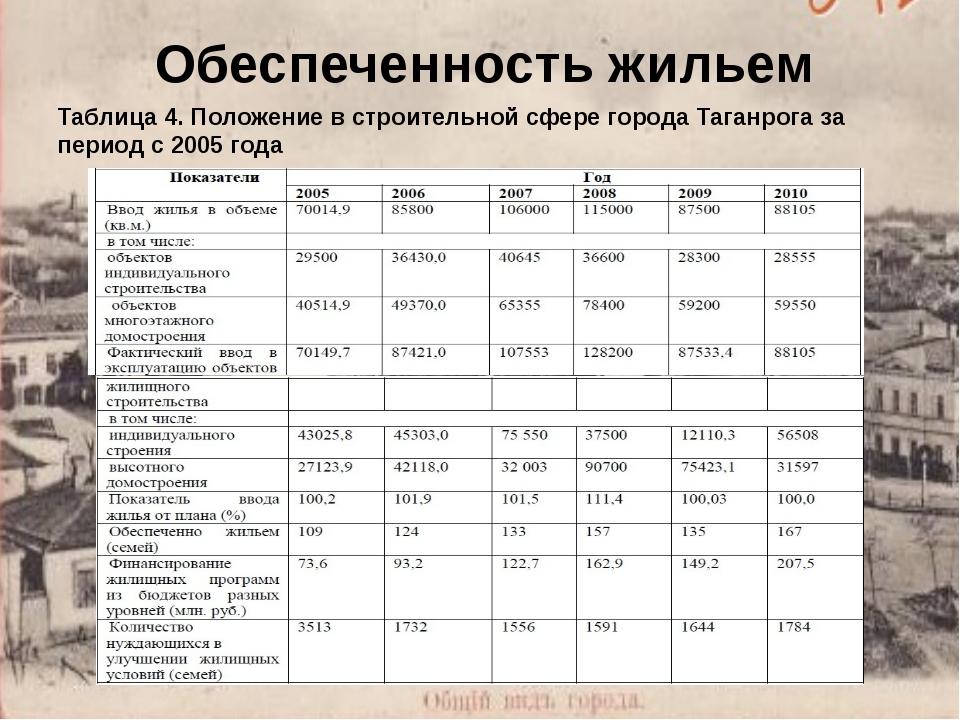 Обеспеченность жильем Таблица 4. Положение в строительной сфере города Таганр...