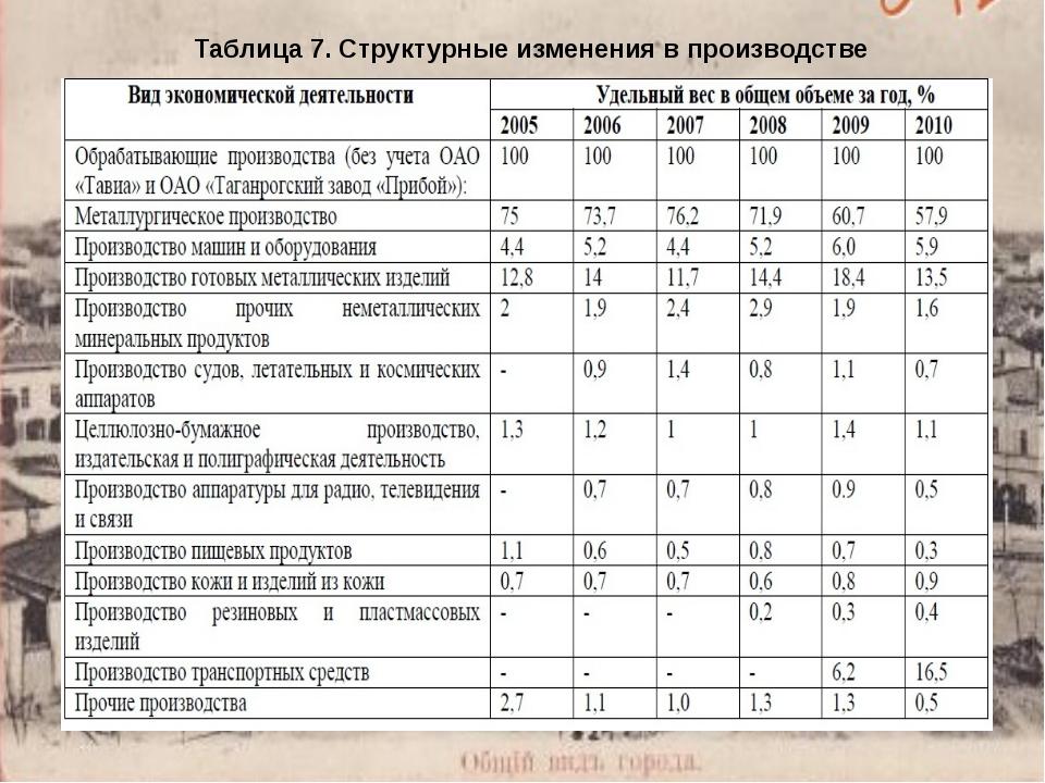 Таблица 7. Структурные изменения в производстве