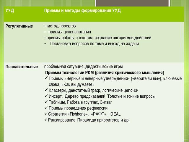 Конструктор приемов, формирующих универсальные учебные действия (УУД)    У...