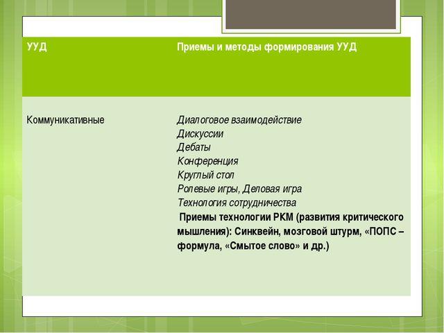Конструктор приемов, формирующих универсальные учебные действия (УУД) УУД При...