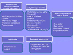 этап мотивации (самоопределения) к учебной деятельности Актуализация знаний П