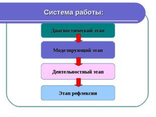 Диагностический этап Моделирующий этап Деятельностный этап Этап рефлексии Сис