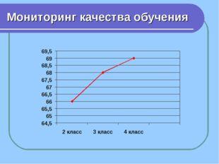 Мониторинг качества обучения