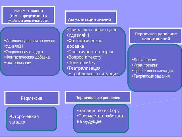 этап мотивации (самоопределения) к учебной деятельности Актуализация знаний П...