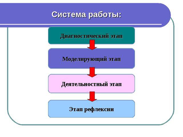 Диагностический этап Моделирующий этап Деятельностный этап Этап рефлексии Сис...