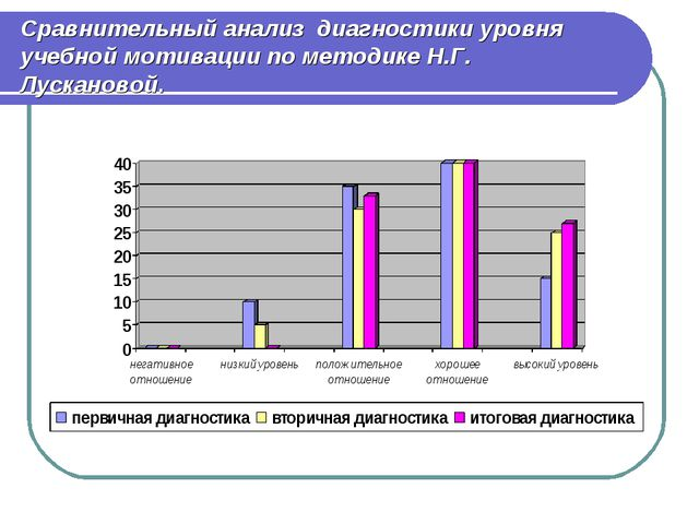 Сравнительный анализ диагностики уровня учебной мотивации по методике Н.Г. Лу...