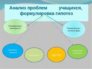 Анализ проблем учащихся, формулировка гипотез Познавательная деятельность Эм