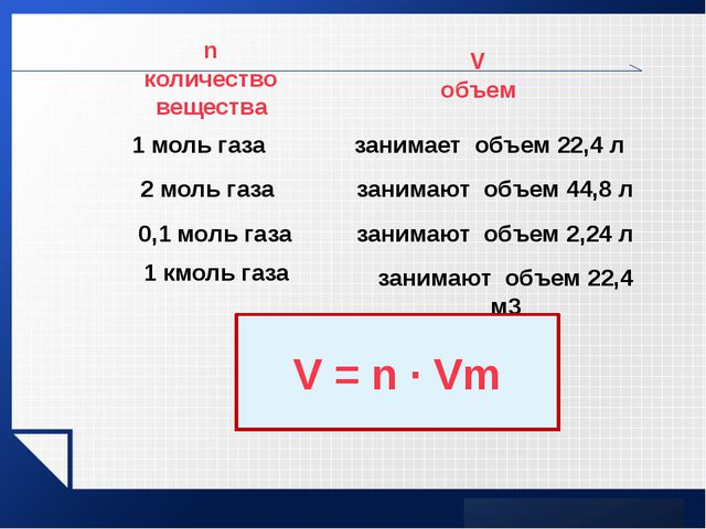 1 моль газа занимает объем 22,4 л 2 моль газа 0,1 моль газа занимают объем 44...
