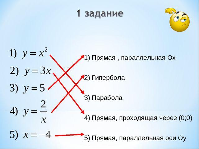 Прямая , параллельная Ох Гипербола Парабола Прямая, проходящая через (0;0) П...