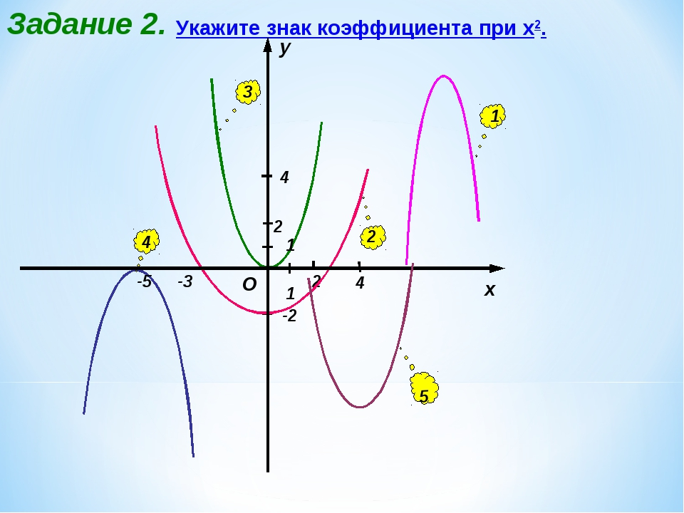 Задание 2. 4 -5 -3 -2 2 Укажите знак коэффициента при х2. 1 2 3 4 5 4 2