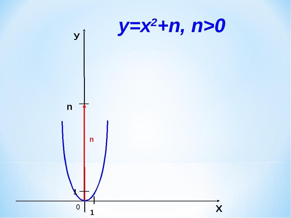 0 n Х У 1 1 у=х2+n, n>0