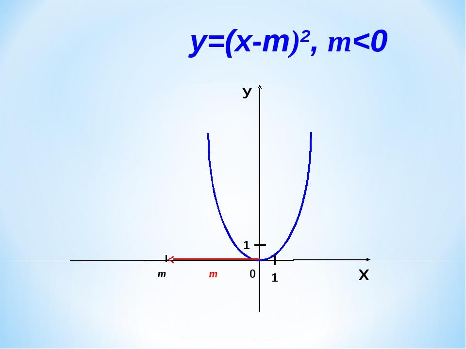 0 m Х У 1 1 у=(х-m)2, m