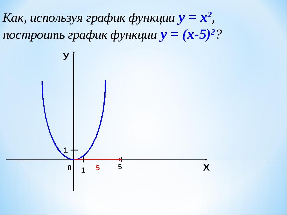 Как, используя график функции у = х2, построить график функции у = (х-5)2? 0...