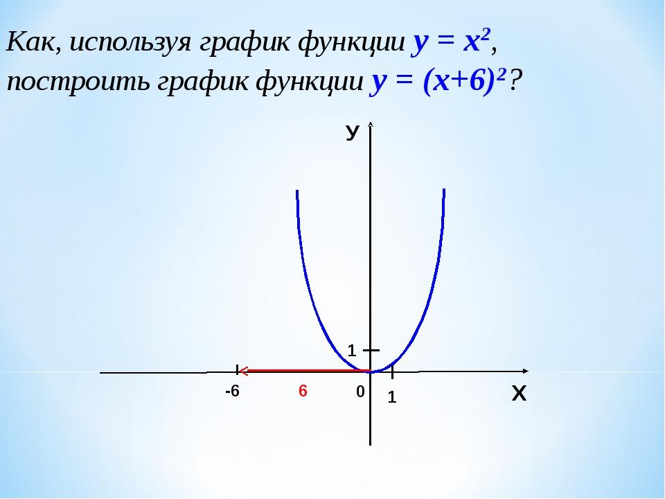 Как, используя график функции у = х2, построить график функции у = (х+6)2? 0...