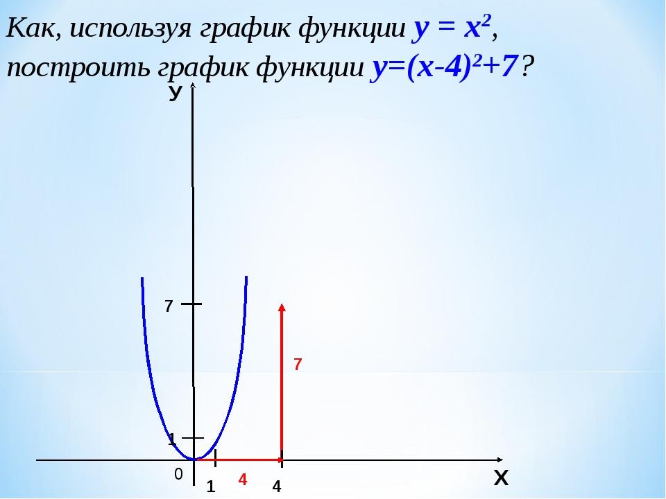 Как, используя график функции у = х2, построить график функции у=(х-4)2+7? 0...