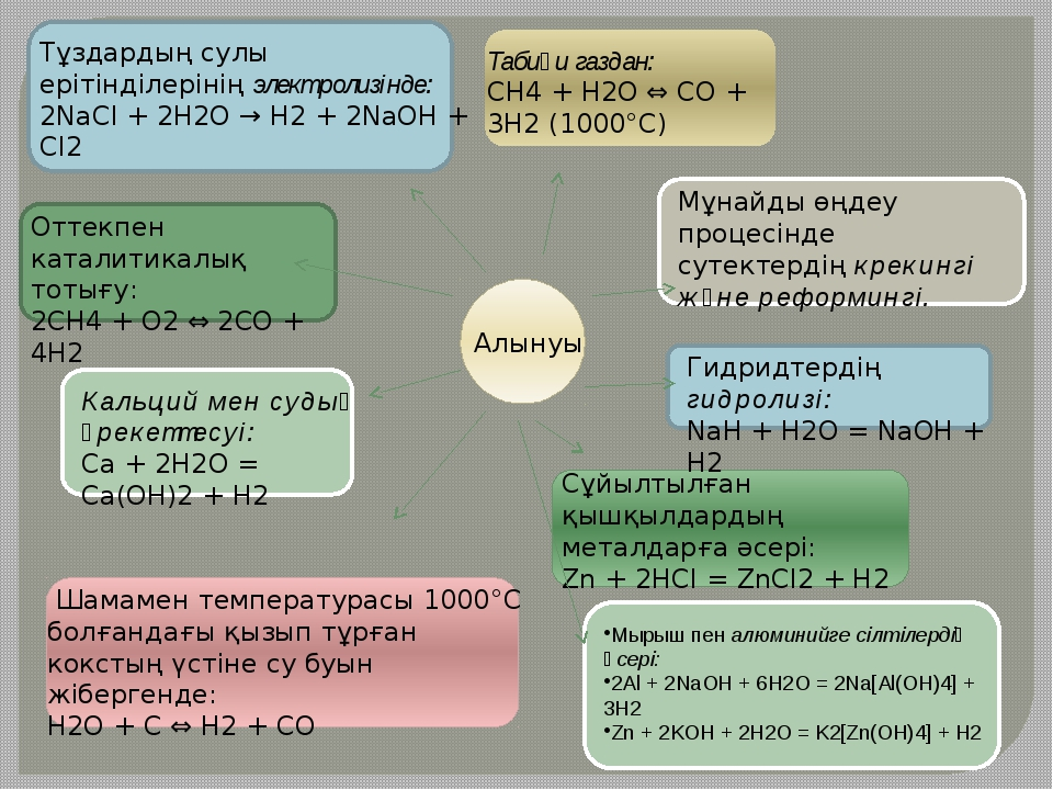 Мырыш пен алюминийге сілтілердің әсері: 2Al + 2NaOH + 6H2O = 2Na[Al(OH)4] +...